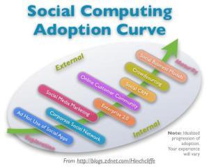 Social Computing Adoption Curve