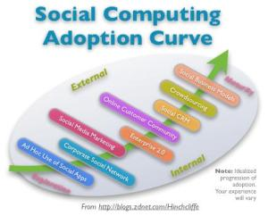 Social Computing Adoption Curve