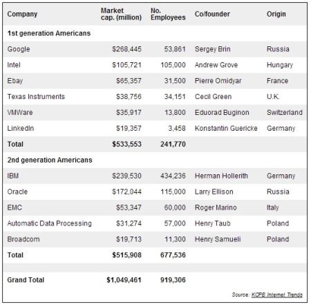 Founders Internet Companies