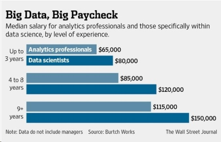 Big data salaries