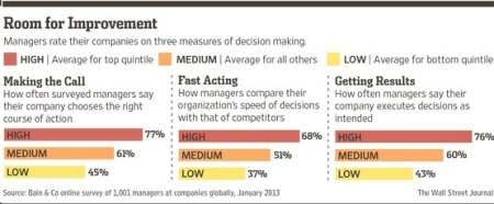 Decision making room for improvement