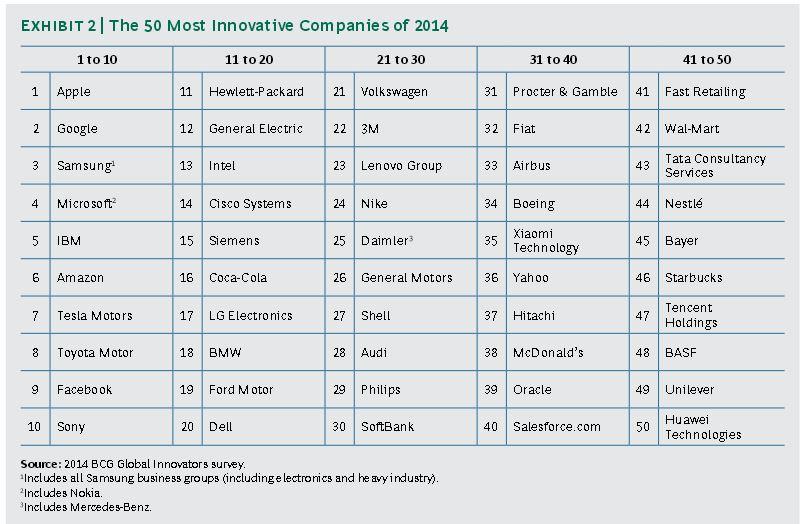 BCG Most Innovative Companies 2014