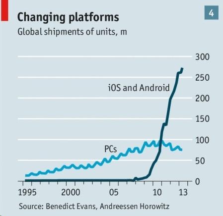 changing platforms