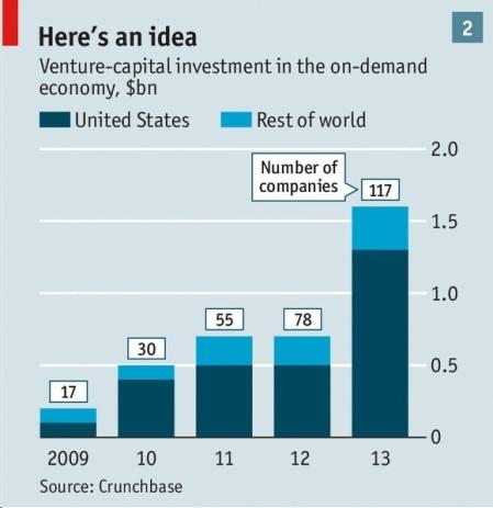 venture capital on demand