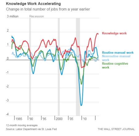 Knowledge work accelerating