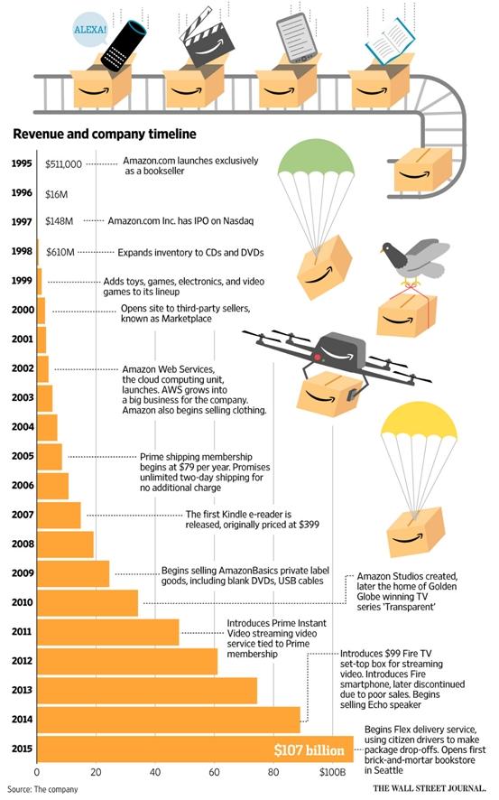 Amazon Geschichte