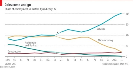 employment UK by Industry