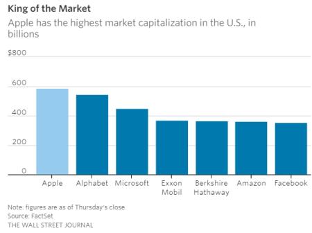 Apple Market Capitalisation