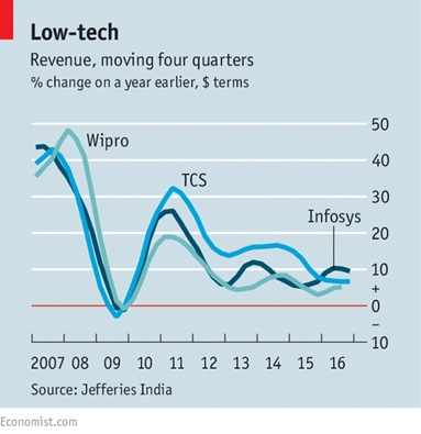 indian-it-revenues